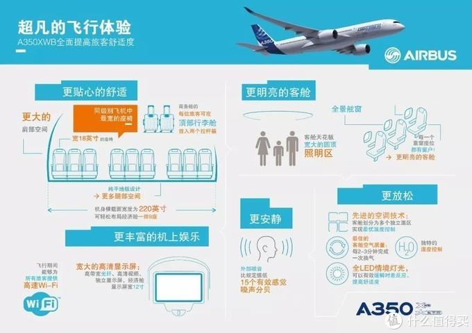A350XWB的全新客舱设计 带来了全新的飞行体验