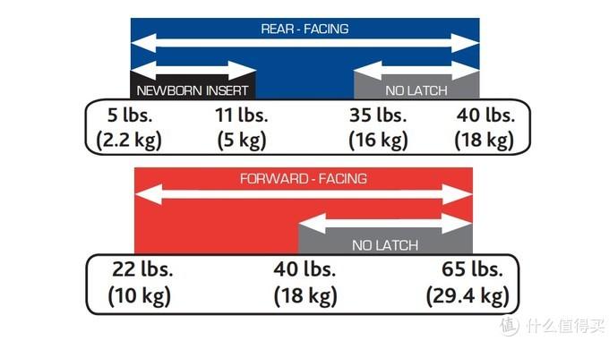 Chicco正方向乘坐的体重范围及限制