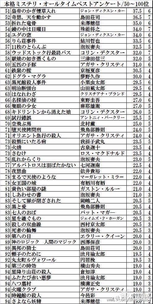 夜色中的杀戮:推理小说BEST100作品精选推荐