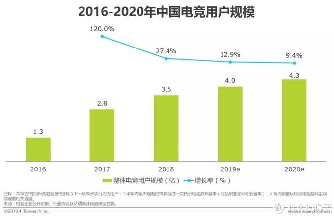 ECO电竞派:2019艾瑞电竞行业报告,新趋势盘点分析