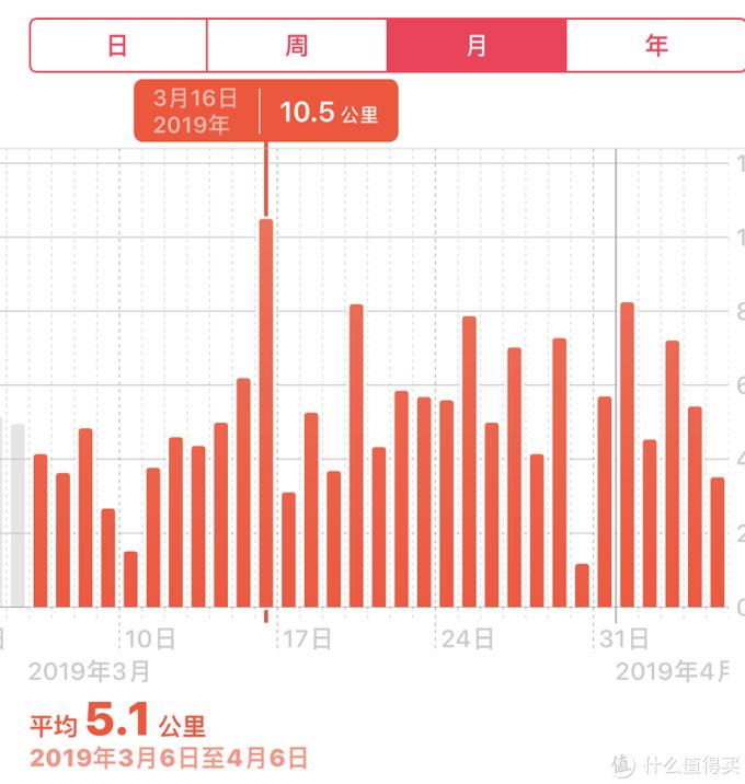 对于不怎么跑步的笔者来说,每天也就是5k-8k步