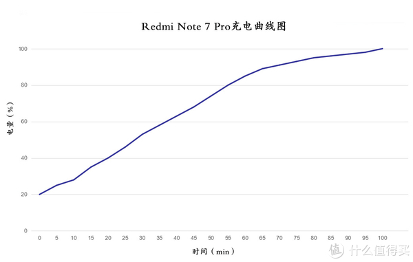 Redmi Note 7 Pro体验:千元性价比标杆,内力十足堪给力!
