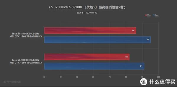 GTX 1660 Ti GAMING X两者搭配对比