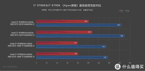 RTX 2070 GAMING Z和GTX 1660 Ti GAMING X不同搭配对比