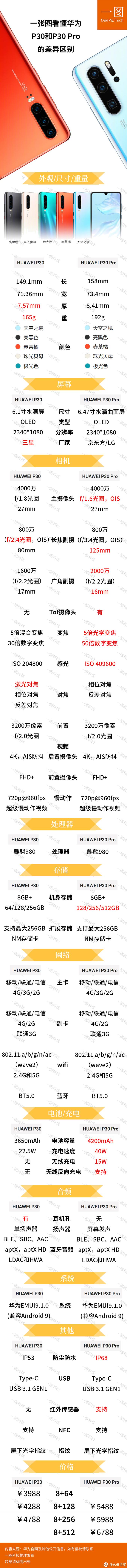 一张图看懂华为P30和P30 Pro的差异区别