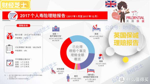 香港保险   理赔透过数据看本质
