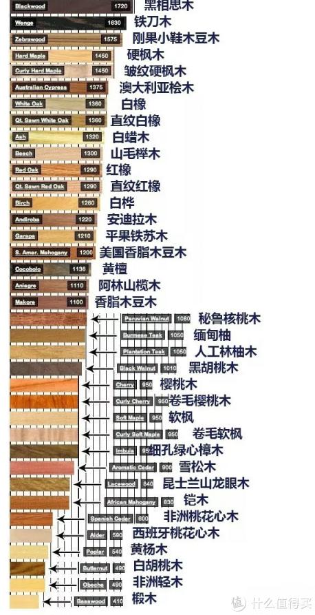 网上找的关于木材硬度表,其实这个表远比截图大。但是硬度再高的有些基本是保护植物难以购买。