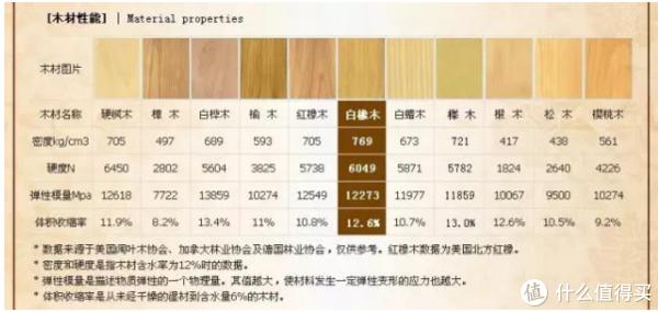 关于木材弹性模量的表,涉及木材没有上表详细
