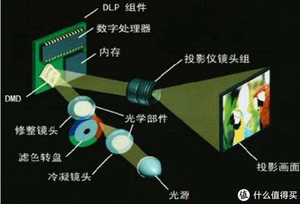 switch玩家必备千元级甜品投影:Nebula L2 投影仪的详细解读
