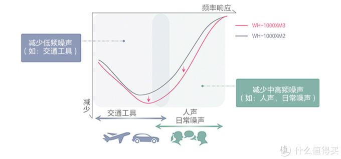 进化论——索尼MDR-1000x M3测评(附与1000x初代对比)