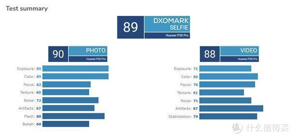 DxO公布华为P30 Pro前置相机得分 不支持自动对焦成最大短板