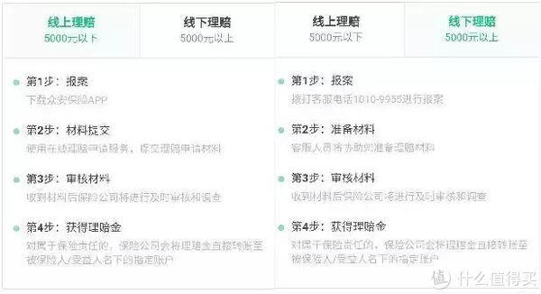 (图例为某互联网保险公司的理赔流程)