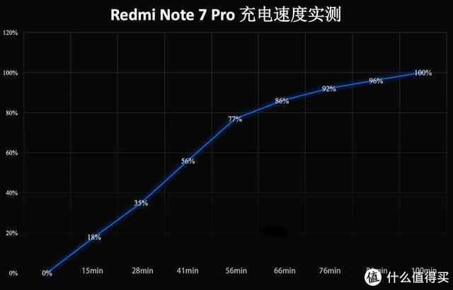 Redmi Note 7 Pro评测:索尼4800万+整机防泼溅+18月质保,值得买么?