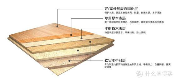 多层实木复合地板结构
