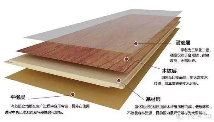 复合地板的结构。