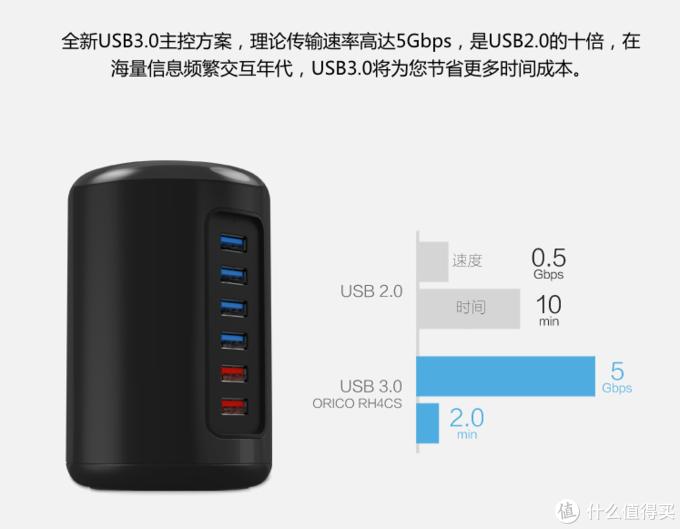 有比这更好看的分线器吗?奥睿科USB产品入手简评