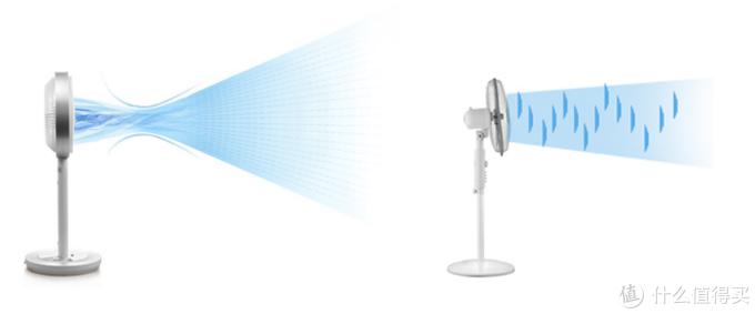 左为循环扇的送风轨迹,右为普通电扇的