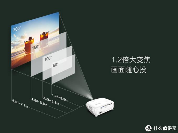 用事实说话,让眼睛做主,明基 TK800M 4K HDR家用投影值得入手