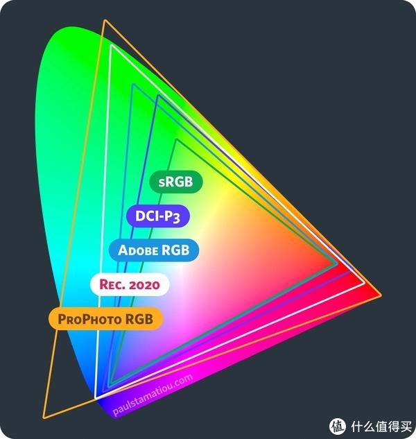 各种色域标准的大小对比(图片来自网络)