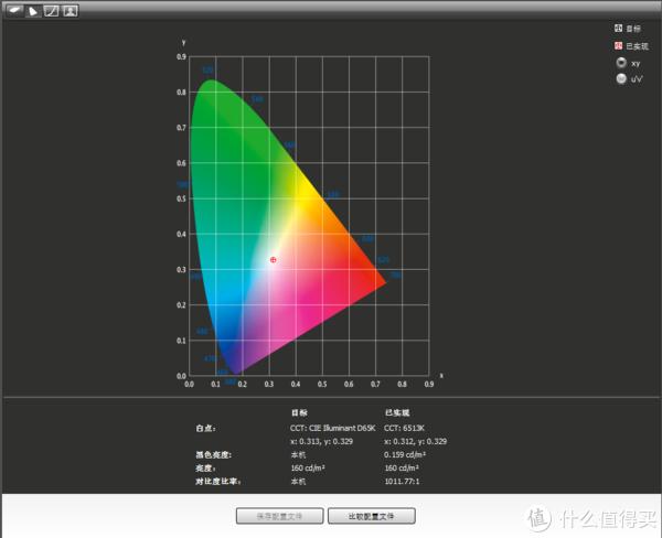 9102年,从漫谈高色域显示设备,到消费市场三大校色器蜘蛛X、蜘蛛V和i1 Display Pro横评