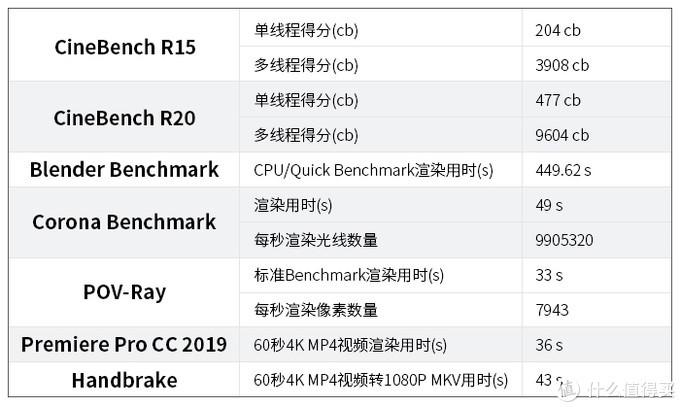 Intel i9-9980XE性能指南:X299平台的绝唱 专业用户的梦中情人