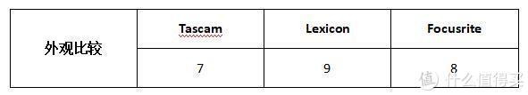 这里有好声音!?来了解一下! 三款准专业外置声卡横向评测 Tascam  vs  Lexicon  vs  Focusrite