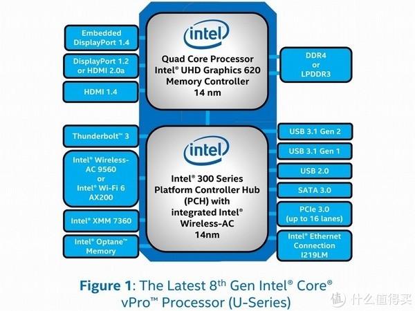 """正面回应AMD:intel 英特尔 发布 第八代 Core vPro""""博锐"""" 系列 处理器"""