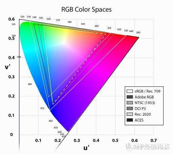 为什么用 NTSC 描述屏幕色域的厂商和评测都非蠢即坏