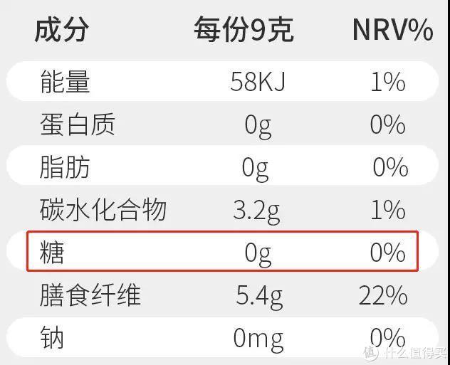 △产品营养成分表中糖含量宣称为0