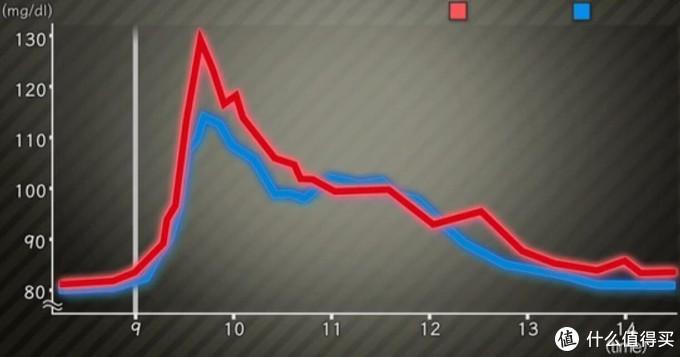 红色的是只睡4小时的血糖曲线,进食后飙升更高