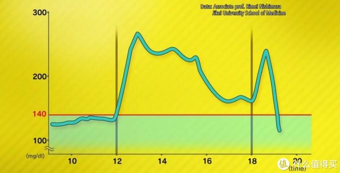 午饭后未运动,晚饭后运动了的血糖曲线