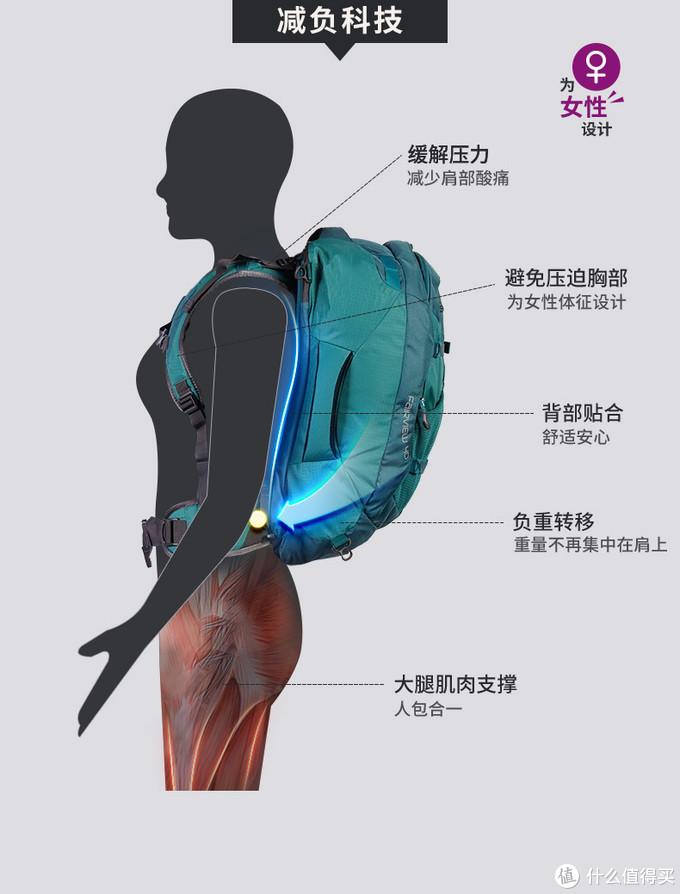 专业背负设计,肩带为女性打造,宽厚腰带支撑。