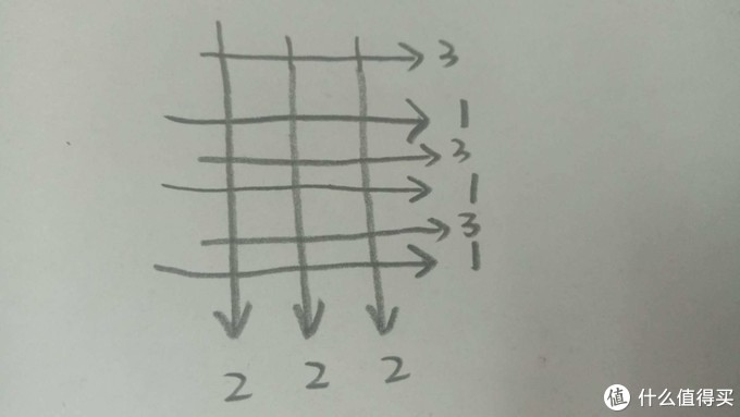 箭头代表方向,阿拉伯数字代表喷涂的遍数