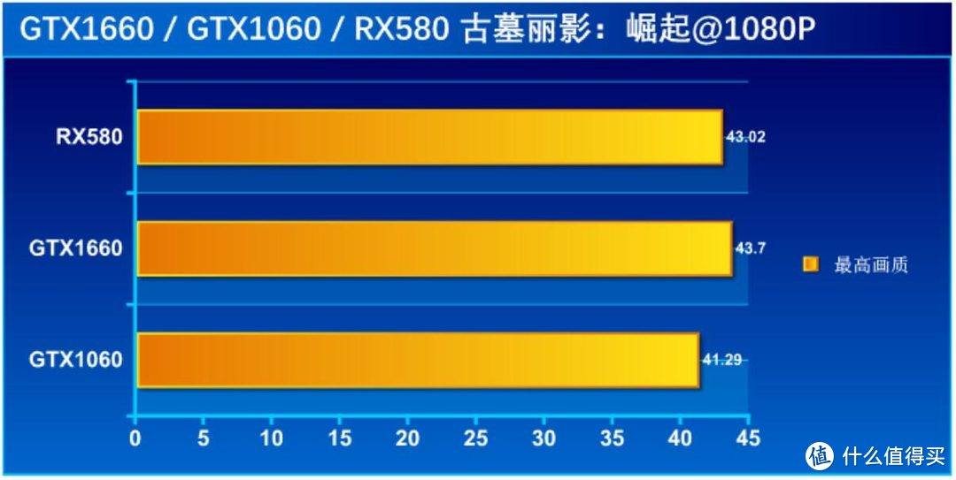 【甜品级显卡横评】:GTX1660 / GTX1060 / RX580 性能相差几何?