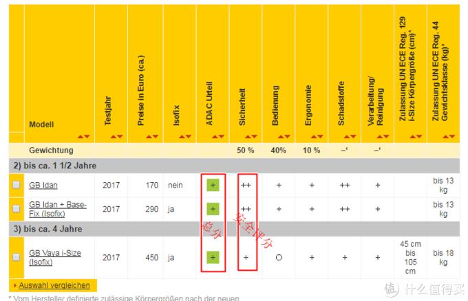 好孩子(GB)两款产品2017年在ADAC碰撞评分。(为中国品牌进步鼓掌)