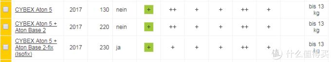 """第二行为Cybex Aton5带底座通过安全带固定成绩,安全评分""""++""""。第三行为其通过ISOFIX接口固定的成绩,安全评分""""+""""。"""