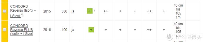 第一行为Concord Reverso (isofix接口,i-size认证)2015成绩,第二行为其Plus版本在2016年的成绩。