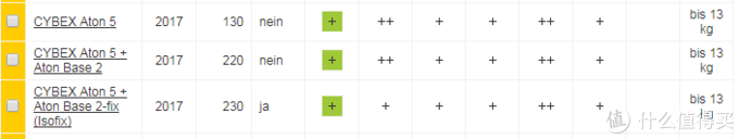 第一行为 Cybex Aton5不带底座评分,第二行为其带底座评分,两者一致。