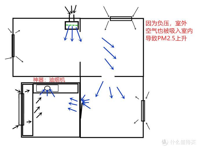 初步根据房屋面积来购买适合的新风机和密封补强方法