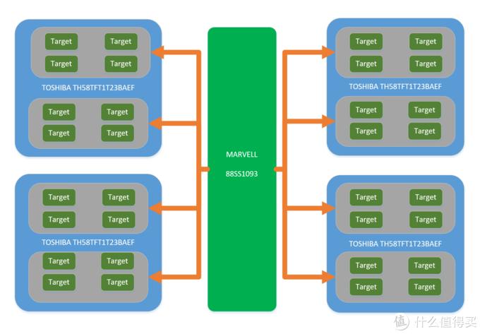 稳健为王—Plextor 浦科特  M9peGN 1TB M.2固态硬盘1.07版固件性能解析