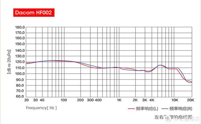 普通人的HiFi,Dacom HF002双动圈四喇叭头戴蓝牙耳机,为音质而生!