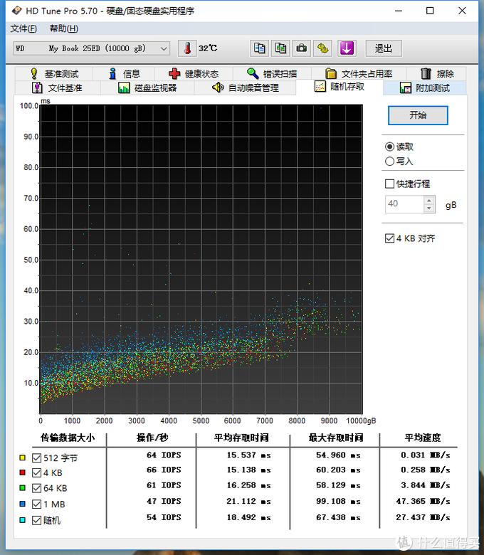 绝对值的移动硬盘有多香——WD 西部数据 My Book 10T展示测试