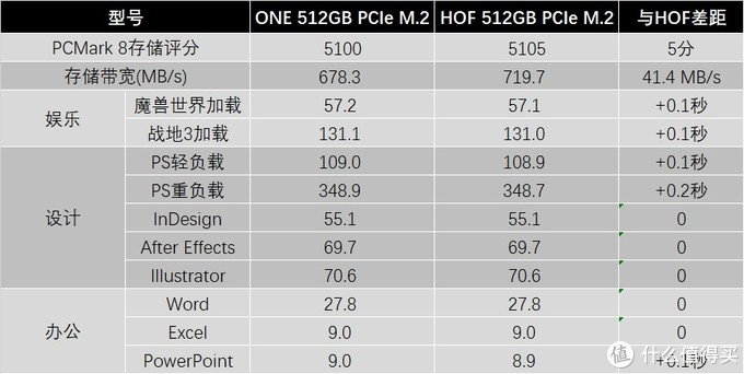 影驰ONE PCIe 512GB固态硬盘评测