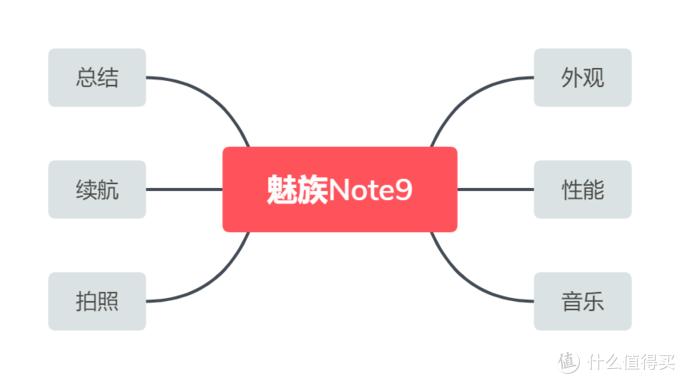 低调又内涵的千元机,魅族 Note9上手体验