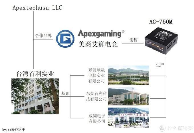 拆解一款十年质保全模组750W电源——艾湃电竞AG-750M