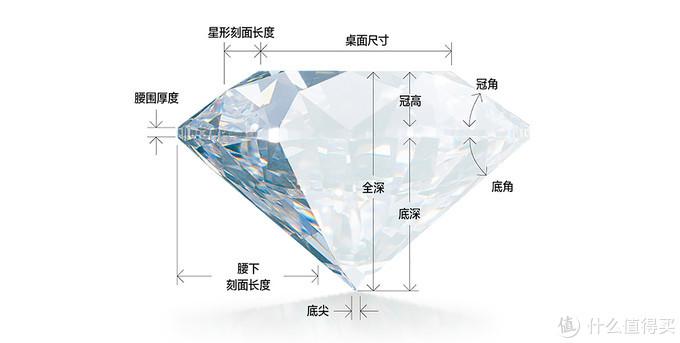 (钻石切工 图片来源于GIA)
