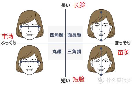 如何判定自己的脸 图源:JINS官网