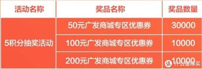 五月羊毛汇总——20多家银行近300条优惠的大整合!