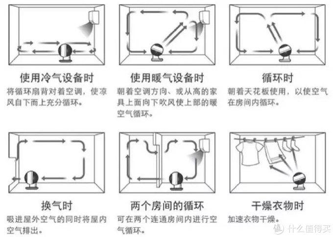 四季皆可用——爱丽丝空气循环扇PCF-C18C简评