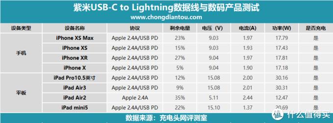 原装C94端子,紫米USB-C to Lightning数据线上手评测